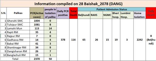 दाङमा अहिलेसम्म ११६ को मृत्यु, सक्रिय संक्रमित २३७०